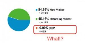 google analytics人出現負的
